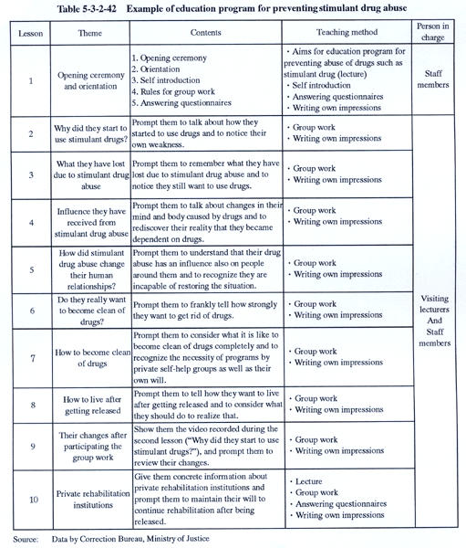 White paper on crime 2004 Part5/Chapter3/Section2/4