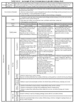 sample treatment plans