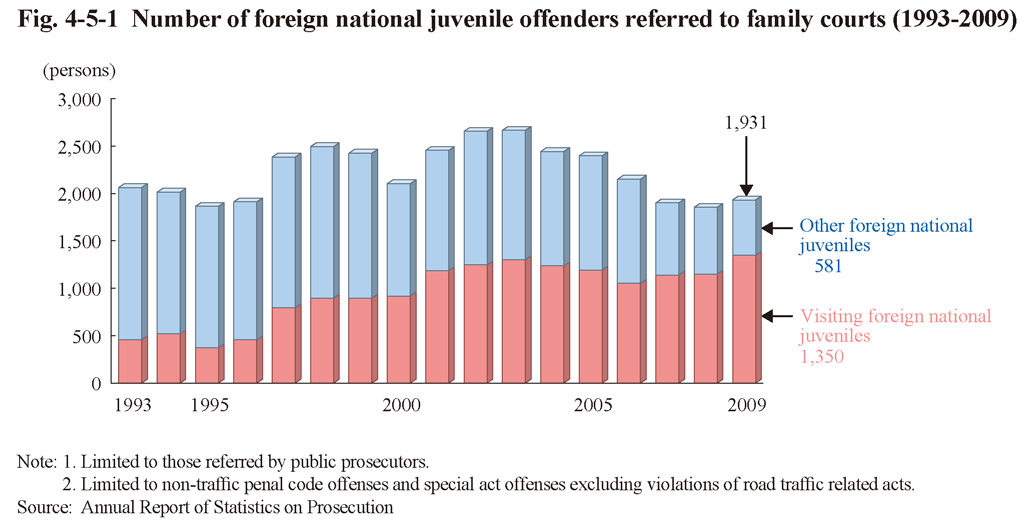 juvenile crime statistics paper Abstract over the last two decades the punitiveness of the juvenile justice system has declined substantially relative to the adult courts during that same time period juvenile violent crime rates have grown almost twice as quickly as adult crime rates this paper examines the degree to which those two empirical.