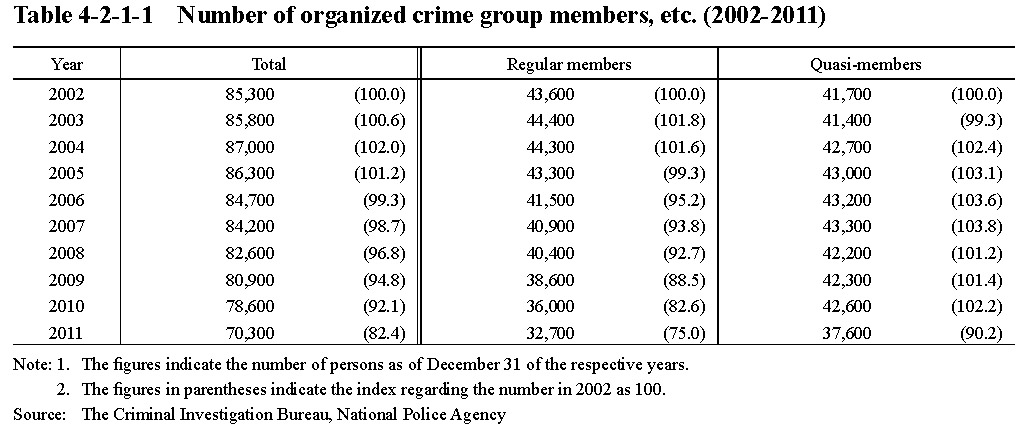 an analysis of the attributes of the organized crime groups Well, organized crime refers to a crime that is committed out on a coordinated basis by groups of criminals, and is carried out on a large scale as well in fact, this is the reason why it is hard to crack down organized crime.
