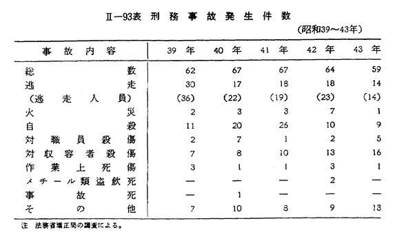 昭和44年版 犯罪白書 第二編/第...