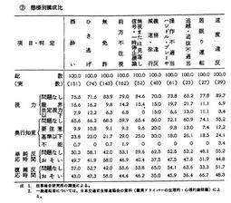 昭和46年版 犯罪白書 第三編/第二章/四/1