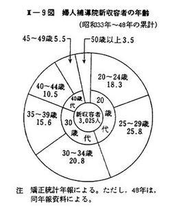 何 歳 33 年 昭和