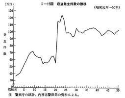 年 昭和 物価 30