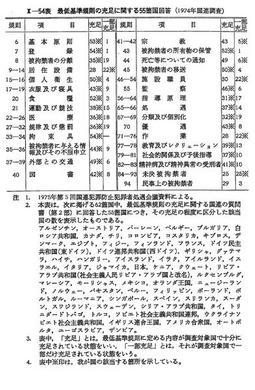 昭和52年版 犯罪白書 第2編/第2...