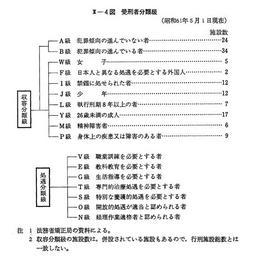 昭和61年版 犯罪白書 第2編/第3...