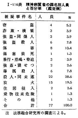 昭和37年版 犯罪白書 第一編/第...
