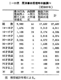 年 昭和 何 歳 37