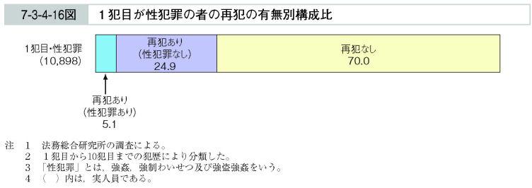 http://hakusyo1.moj.go.jp/jp/54/image/image/h007003004016e.jpg