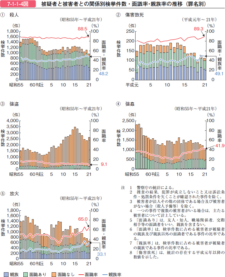 http://hakusyo1.moj.go.jp/jp/57/image/image/h7-1-1-04.jpg