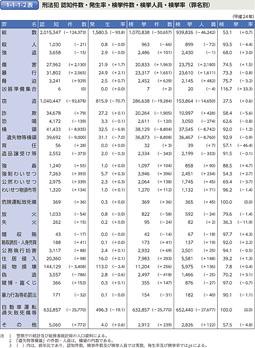 1-1-1-2表 刑法犯 認知件数・発生率・検挙件数・検挙人員・検挙率(罪名別)