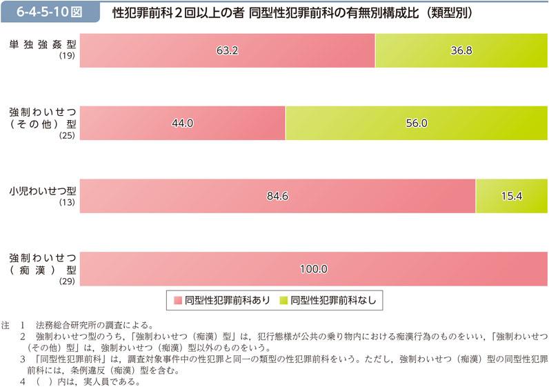 http://hakusyo1.moj.go.jp/jp/62/nfm/images/full/h6-4-5-10.jpg
