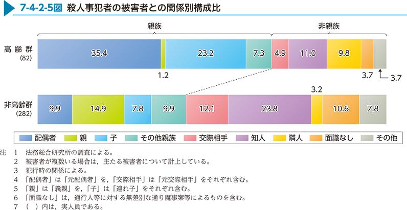 http://hakusyo1.moj.go.jp/jp/65/nfm/images/full/h7-4-2-05.jpg